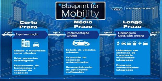 Ford traz para o Brasil sua iniciativa global que busca soluções de mobilidade urbana